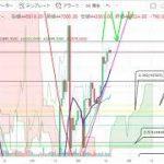 【仮想通貨 ビットコイン(BTC)】ジワ揚げ継続中だが。。。下落するとどうなる?チャート分析3.21 − アフィリエイト動画まとめ
